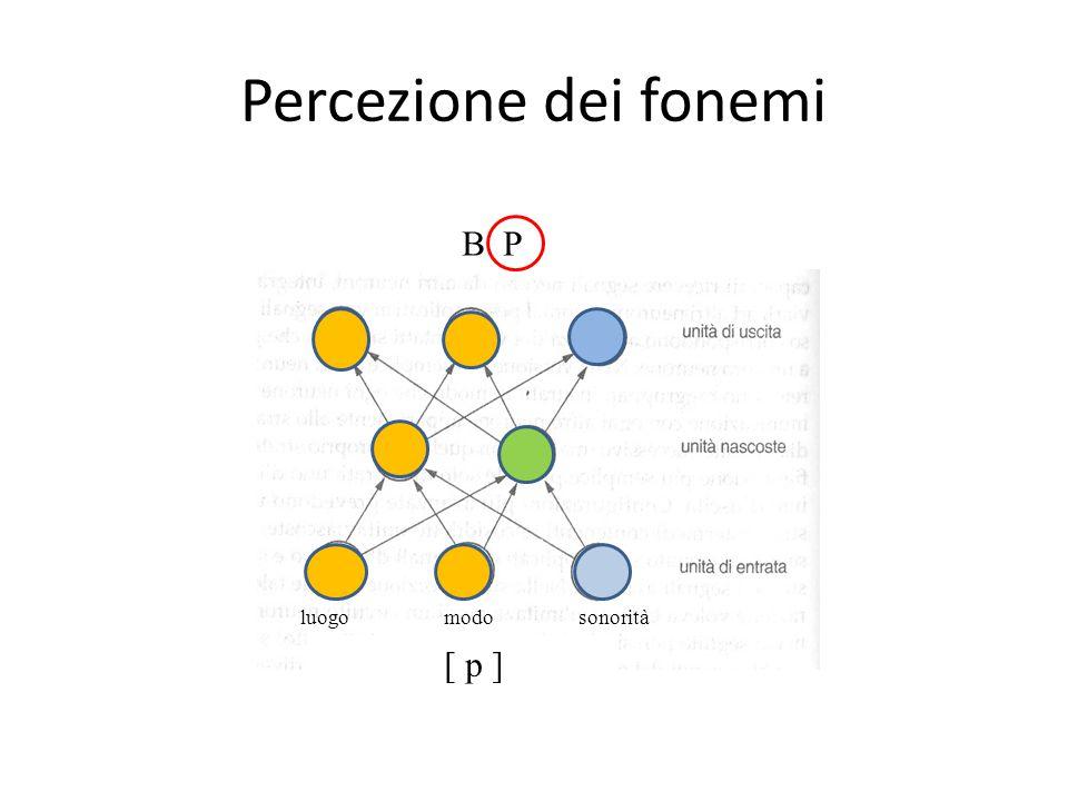 Percezione dei fonemi B P luogo modo sonorità [ p ]
